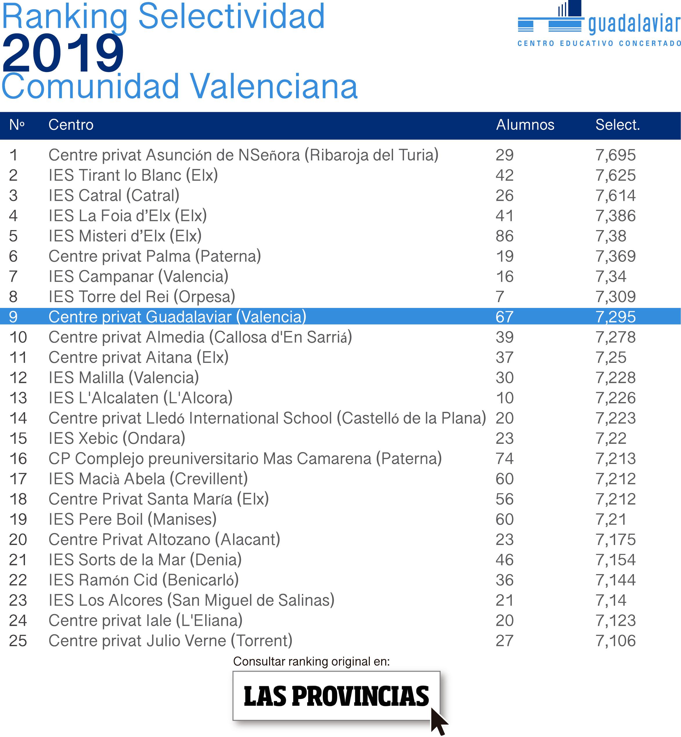 Resultados PAU Valencia 2019