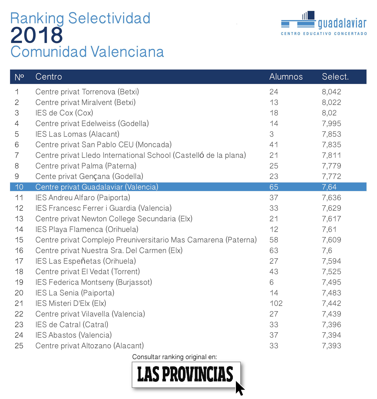 Resultados PAU Valencia